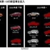 日産「新型コンパクト」の正体はフルモデルチェンジ版・新型ノートだけじゃない。その名はオーラ…2021年3月に発売予定のプレミアムコンパクトカー