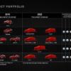 あの「8C/GTV」がパワーアップで復活だ。アルファロメオが2018年~2022年のロードマ