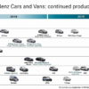 メルセデスベンツが2019年モデルまでを示す製品ロードマップを公開。「Vクラス/CLAシ